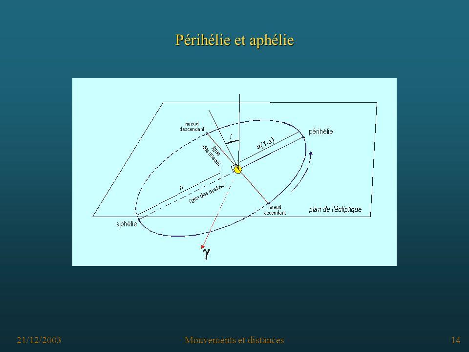 21/12/2003Mouvements et distances13 Nœud ascendant et nœud descendant
