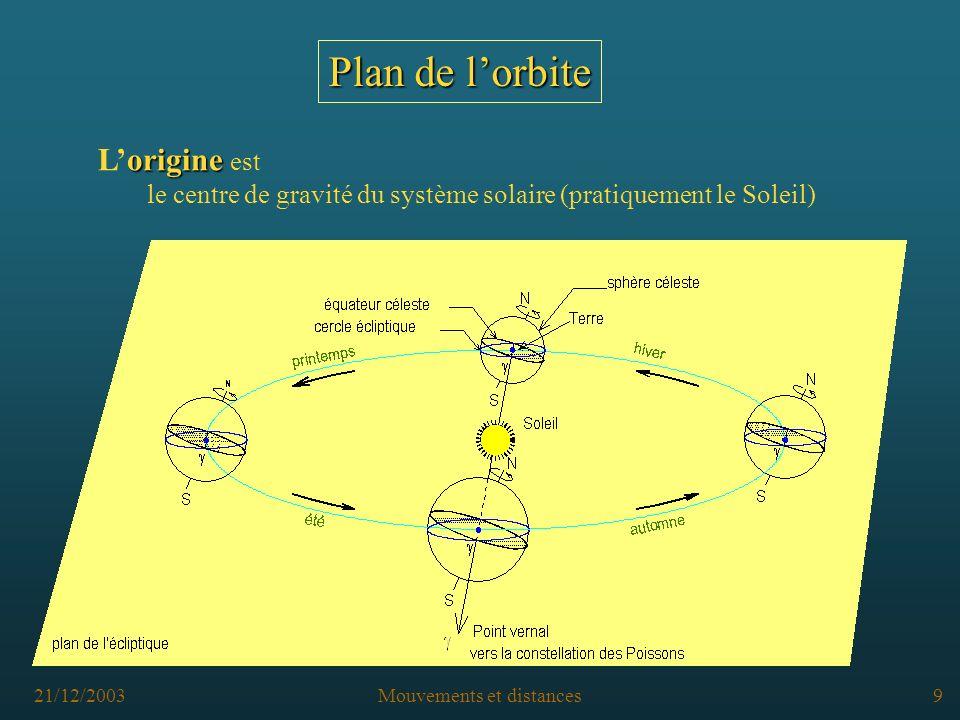 21/12/2003Mouvements et distances8 Plan de lorbite plan de référence Dans le système solaire, le plan de référence anthropomorphique est le plan de l écliptique (plan de l orbite de la Terre)