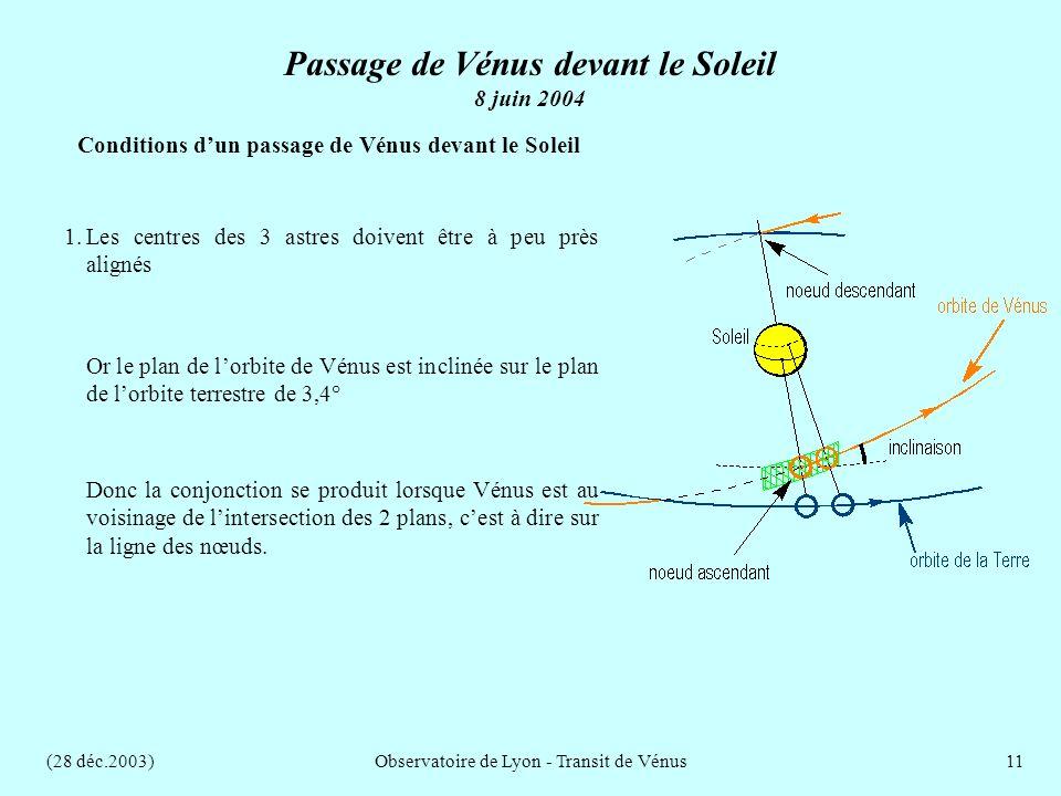 (28 déc.2003)Observatoire de Lyon - Transit de Vénus11 Conditions dun passage de Vénus devant le Soleil Donc la conjonction se produit lorsque Vénus est au voisinage de lintersection des 2 plans, cest à dire sur la ligne des nœuds.