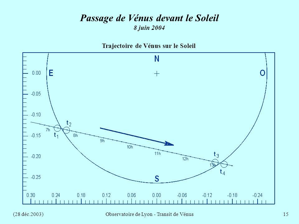 (28 déc.2003)Observatoire de Lyon - Transit de Vénus15 Trajectoire de Vénus sur le Soleil Passage de Vénus devant le Soleil 8 juin 2004