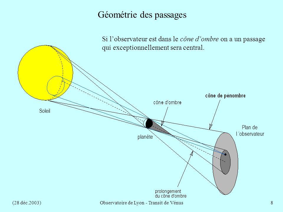 (28 déc.2003)Observatoire de Lyon - Transit de Vénus8 Géométrie des passages Si lobservateur est dans le cône dombre on a un passage qui exceptionnellement sera central.