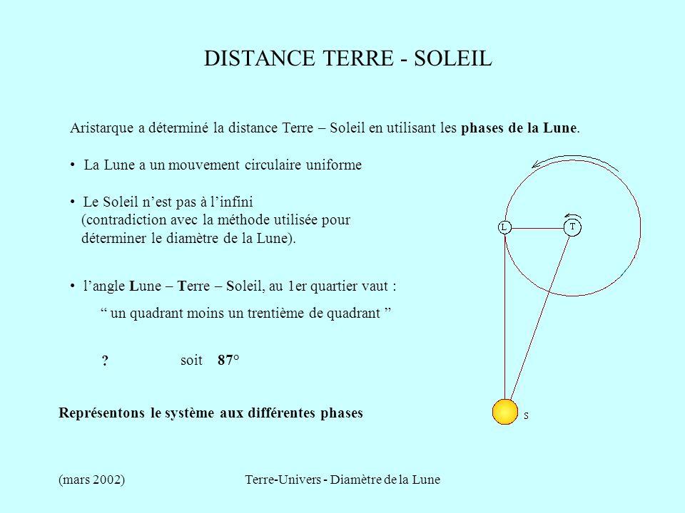 (mars 2002)Terre-Univers - Diamètre de la Lune DISTANCE TERRE - SOLEIL Aristarque a déterminé la distance Terre – Soleil en utilisant les phases de la