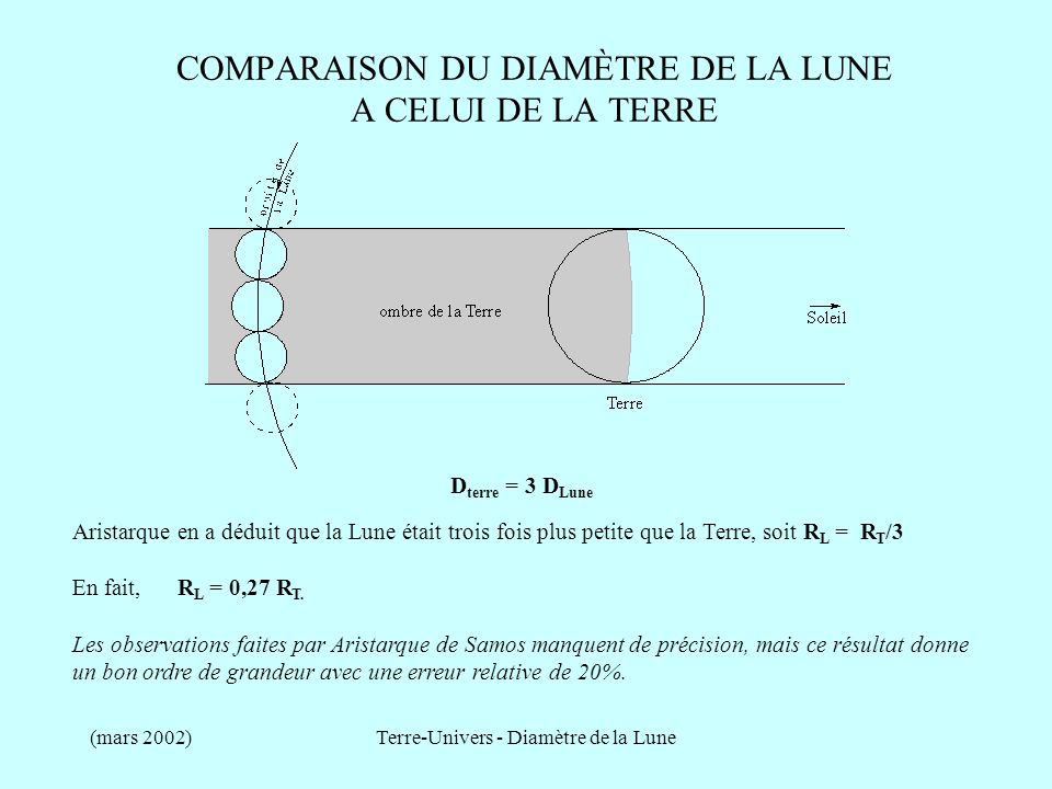 (mars 2002)Terre-Univers - Diamètre de la Lune DISTANCE TERRE - SOLEIL Cette valeur sous estimée dun facteur 20 sera admise pendant 15 siècles puisque la première mesure correcte de la distance Terre-Soleil a été effectuée par Cassini au 17 ème siècle.