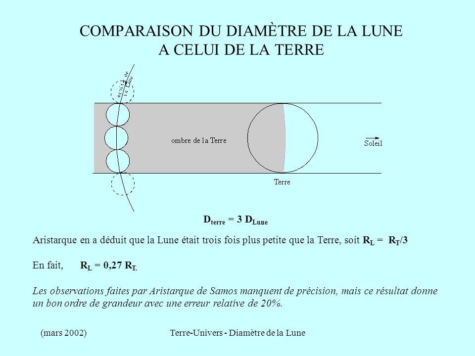 (mars 2002)Terre-Univers - Diamètre de la Lune COMPARAISON DU DIAMÈTRE DE LA LUNE A CELUI DE LA TERRE D terre = 3.70 D Lune D terre = 3 D Lune