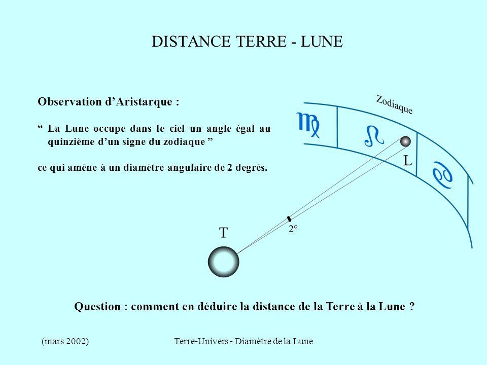 (mars 2002)Terre-Univers - Diamètre de la Lune DISTANCE TERRE - LUNE Connaissant le diamètre de la Lune et son diamètre apparent, Aristarque en déduit la distance Terre – Lune en fonction du rayon de la Terre : La distance Terre – Lune est denviron 19 rayons terrestres.