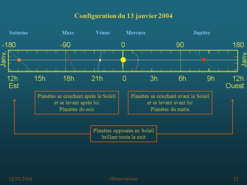 12/01/2004Observations12 Configuration du 13 janvier 2004 Planètes se couchant avant le Soleil et se levant avant lui Planètes du matin Planètes se couchant après le Soleil et se levant après lui Planètes du soir Planètes opposées au Soleil brillant toute la nuit SaturneMarsVénusMercureJupiter
