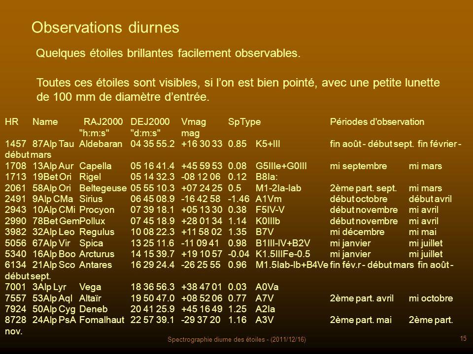 Spectrographie diurne des étoiles - (2011/12/16) 15 Observations diurnes Quelques étoiles brillantes facilement observables. Toutes ces étoiles sont v