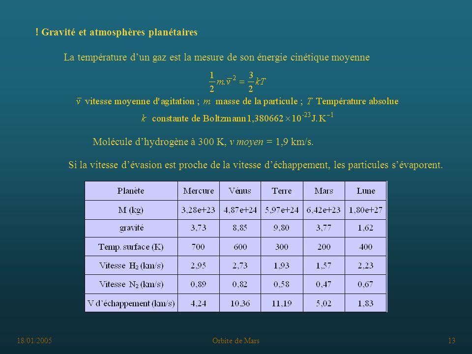 18/01/2005Orbite de Mars13 ! Gravité et atmosphères planétaires La température dun gaz est la mesure de son énergie cinétique moyenne Molécule dhydrog