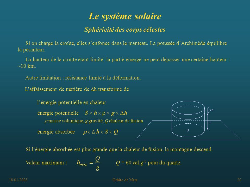 18/01/2005Orbite de Mars20 Le système solaire Sphéricité des corps célestes La hauteur de la croûte étant limité, la partie émergé ne peut dépasser un