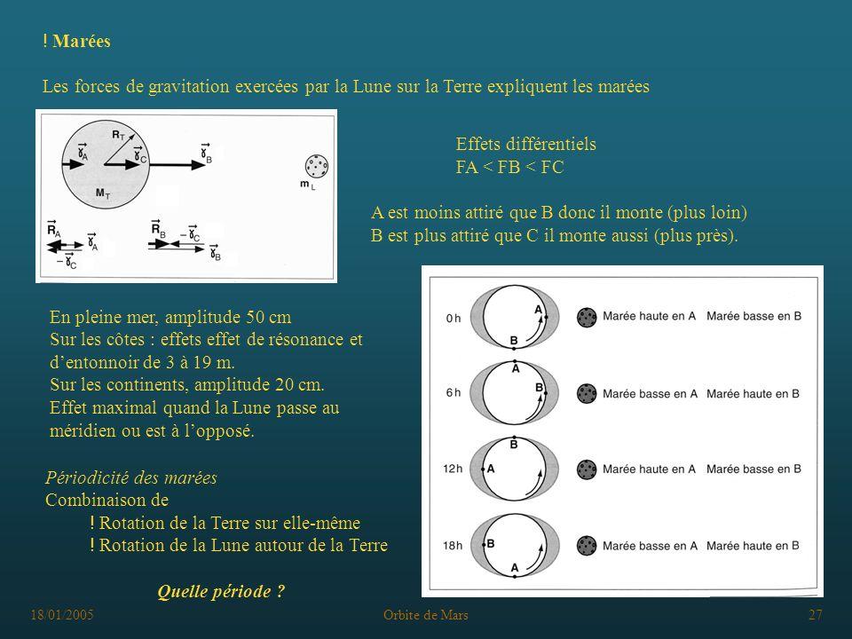 18/01/2005Orbite de Mars27 Effets différentiels FA < FB < FC A est moins attiré que B donc il monte (plus loin) B est plus attiré que C il monte aussi