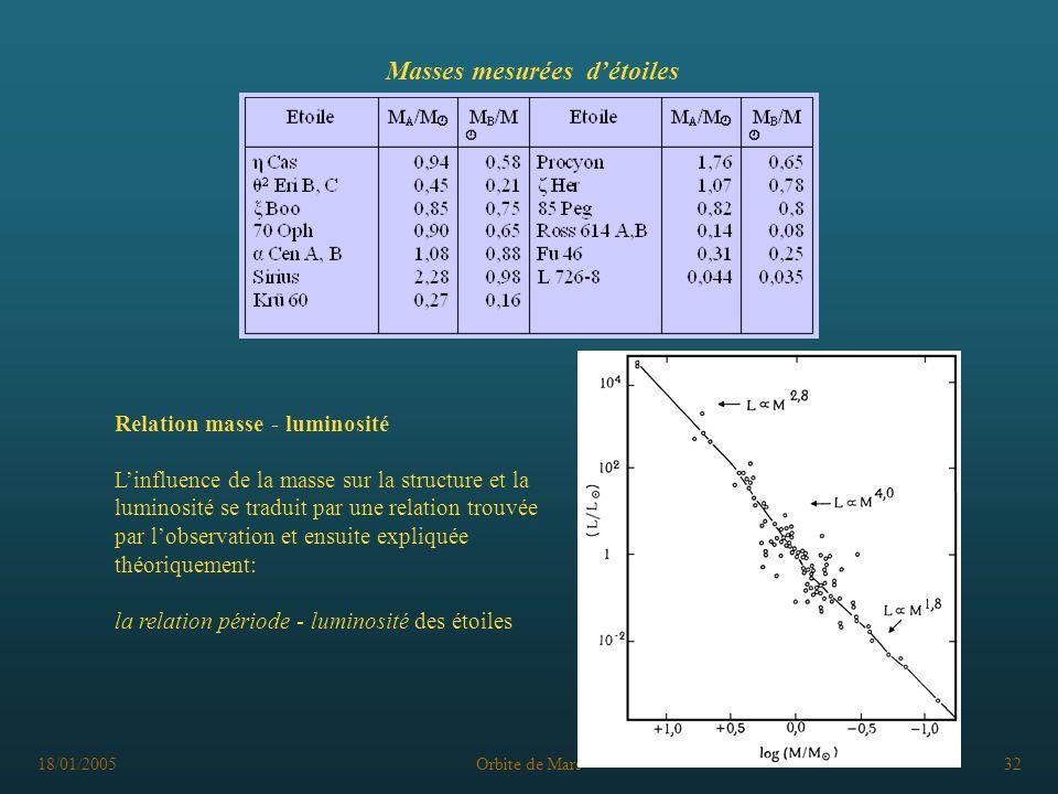 18/01/2005Orbite de Mars32 Masses mesurées détoiles Relation masse - luminosité Linfluence de la masse sur la structure et la luminosité se traduit pa
