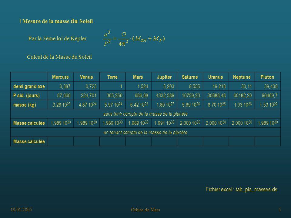 18/01/2005Orbite de Mars5 Par la 3ème loi de Kepler ! Mesure de la masse du Soleil Calcul de la Masse du Soleil MercureVénusTerreMarsJupiterSaturneUra