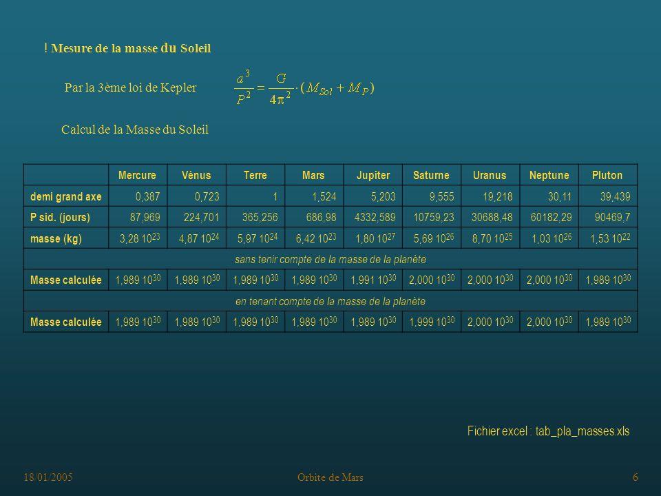 18/01/2005Orbite de Mars6 Par la 3ème loi de Kepler ! Mesure de la masse du Soleil Calcul de la Masse du Soleil MercureVénusTerreMarsJupiterSaturneUra