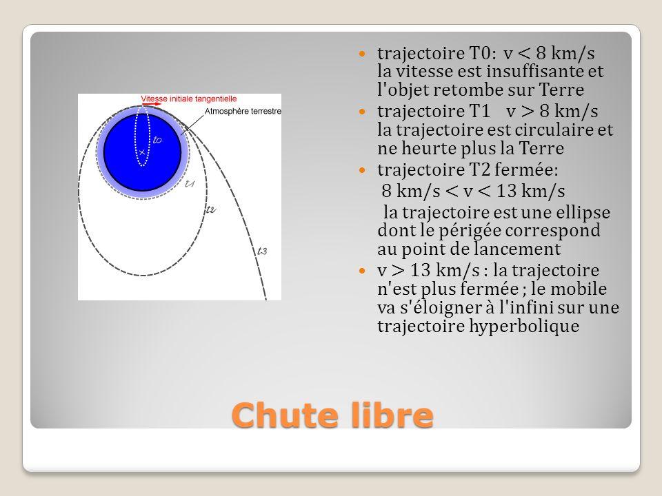 Chute libre trajectoire T0: v < 8 km/s la vitesse est insuffisante et l'objet retombe sur Terre trajectoire T1 v > 8 km/s la trajectoire est circulair