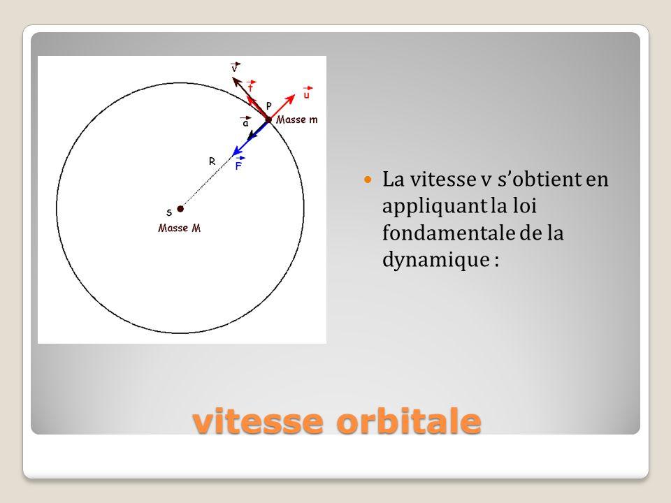 vitesse orbitale La vitesse v sobtient en appliquant la loi fondamentale de la dynamique :
