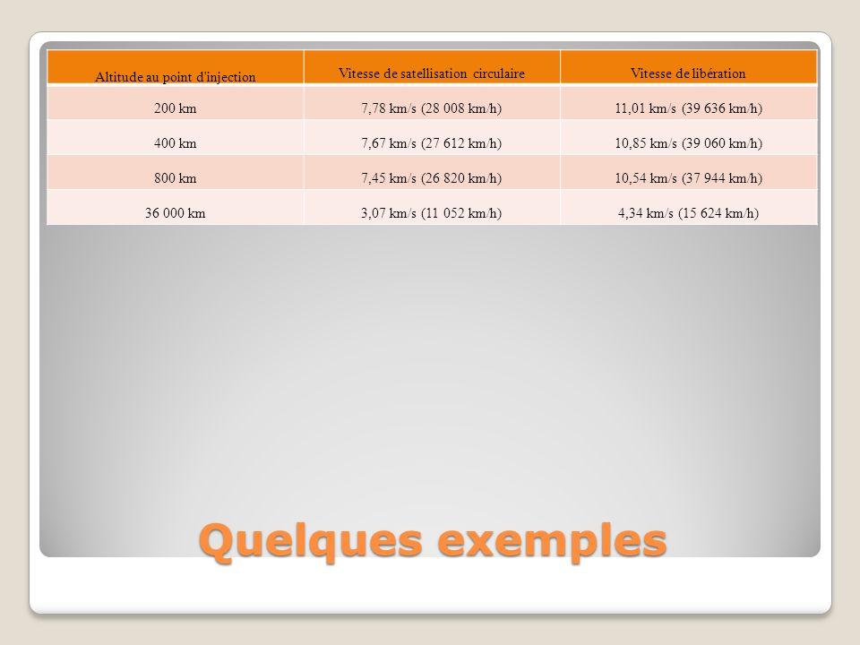 Quelques exemples Altitude au point d'injection Vitesse de satellisation circulaireVitesse de libération 200 km7,78 km/s (28 008 km/h)11,01 km/s (39 6