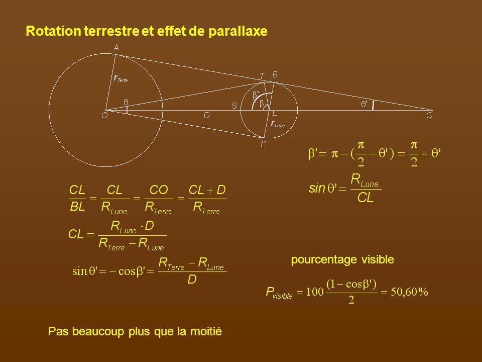 L orbite de la Lune est inclinée de 5,16 ̊ par rapport à l écliptique, et son axe de rotation de 1,5 ̊ par rapport à la perpendiculaire au plan se son orbite.