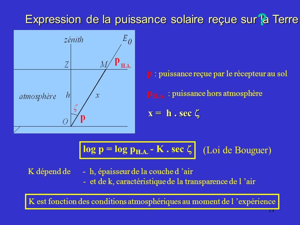 13 à lentrée, x = 0 et I = I o ln I o = c te ln I = - k. x + ln I o () = - k. x ln I = I 0. e - k x ln I est une fonction affine de x