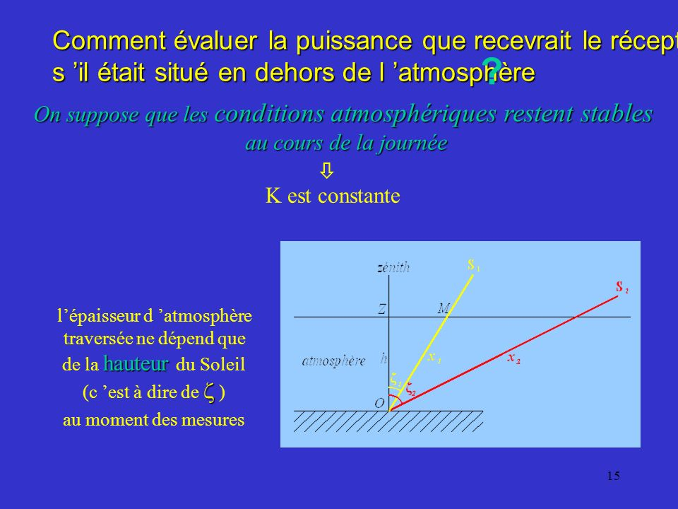 14 Expression de la puissance solaire reçue sur la Terre ? p : puissance reçue par le récepteur au sol p H.A. : puissance hors atmosphère log p = log
