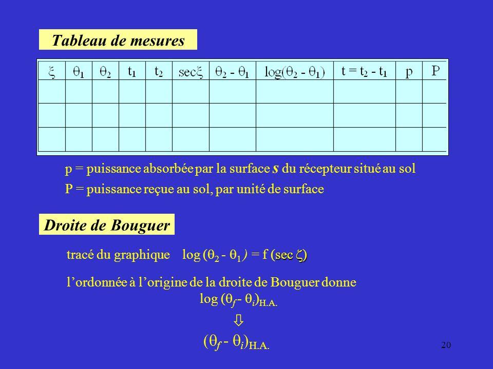 19 Mesures et calculs Caractéristiques du récepteur masse m = 1,108 kg parallélépipède en cuivre parallélépipède en cuivre surface s = 51 cm 2 = 5,1.1