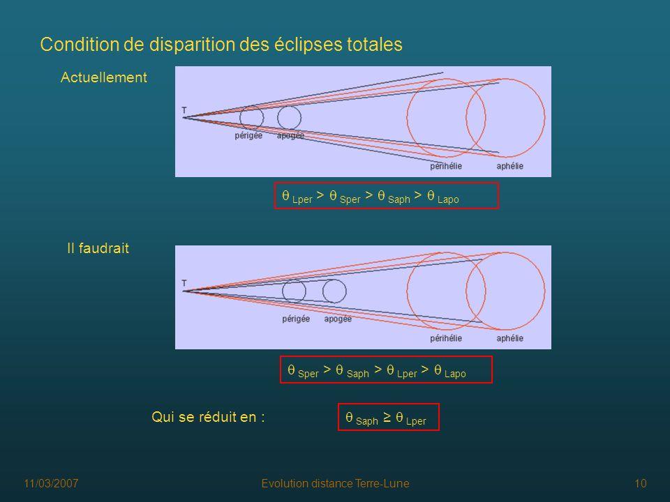 11/03/2007Evolution distance Terre-Lune10 Condition de disparition des éclipses totales Actuellement Il faudrait Lper > Sper > Saph > Lapo Sper > Saph