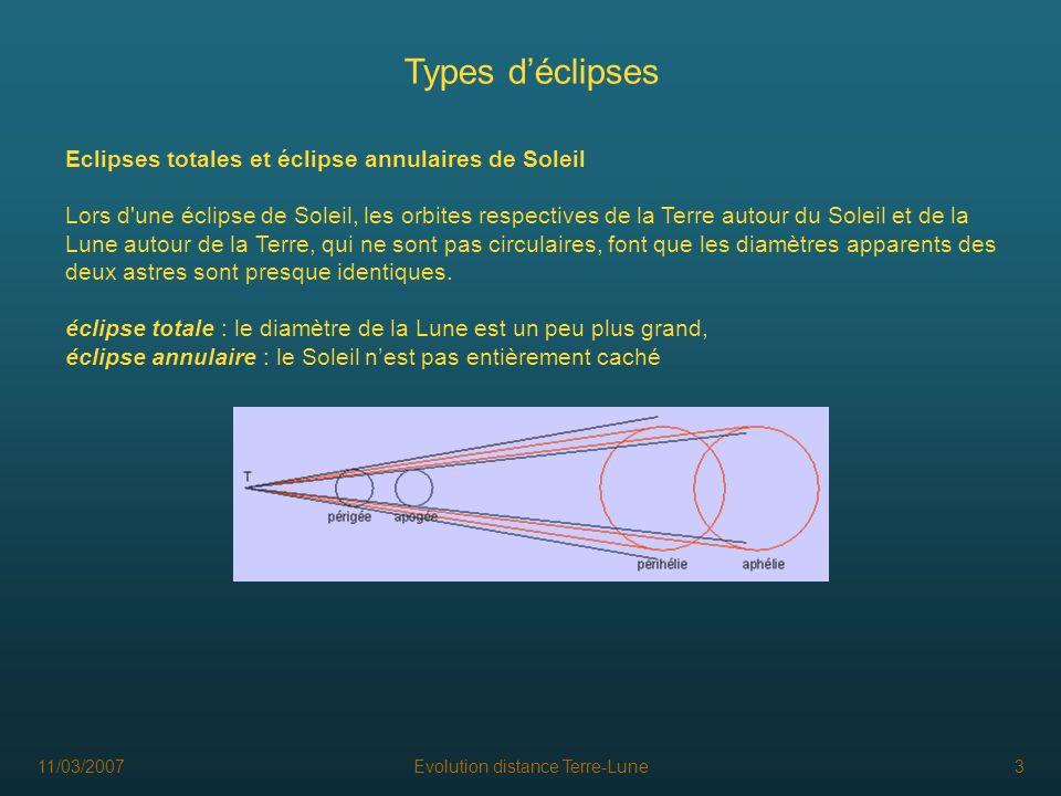 11/03/2007Evolution distance Terre-Lune3 Types déclipses Eclipses totales et éclipse annulaires de Soleil Lors d'une éclipse de Soleil, les orbites re