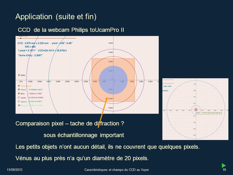 11/09/2013Caractéristiques et champs du CCD au foyer19 Application (suite et fin) CCD de la webcam Philips toUcamPro II sous échantillonnage important Comparaison pixel – tache de diffraction .