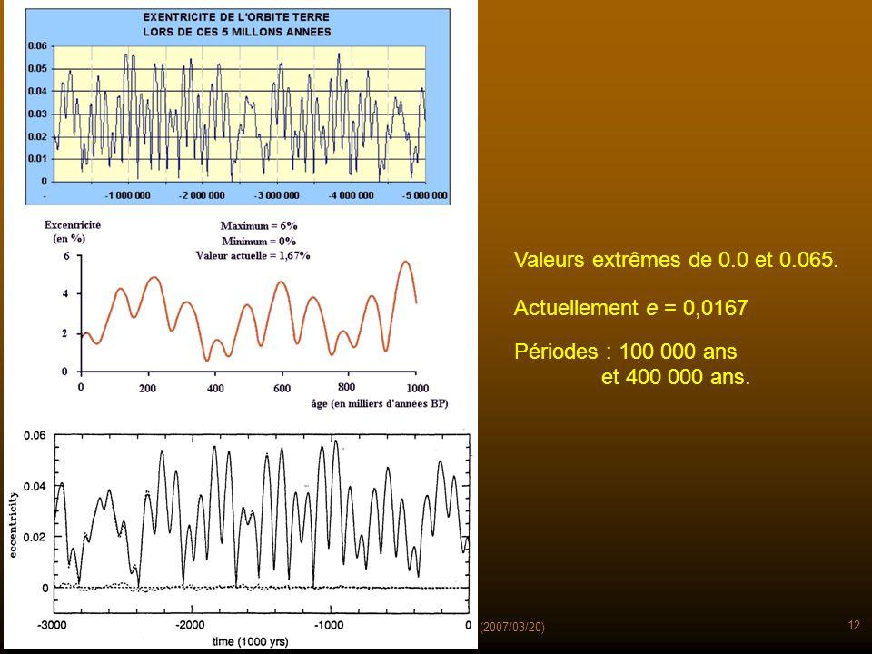 Terre : évolution de l'orbite - (2007/03/20) 12 Périodes : 100 000 ans et 400 000 ans. Valeurs extrêmes de 0.0 et 0.065. Actuellement e = 0,0167