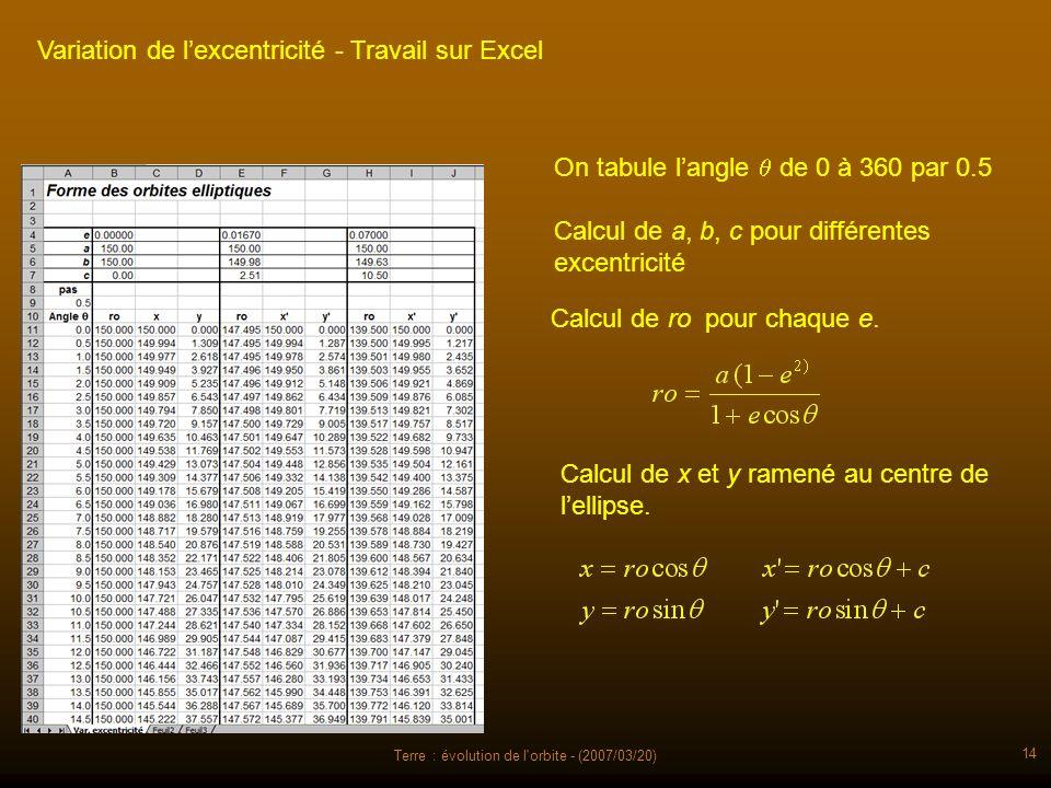 Terre : évolution de l'orbite - (2007/03/20) 14 Variation de lexcentricité - Travail sur Excel On tabule langle de 0 à 360 par 0.5 Calcul de a, b, c p