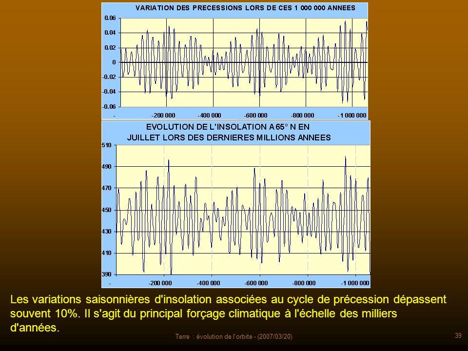 Terre : évolution de l'orbite - (2007/03/20) 39 Les variations saisonnières d'insolation associées au cycle de précession dépassent souvent 10%. Il s'