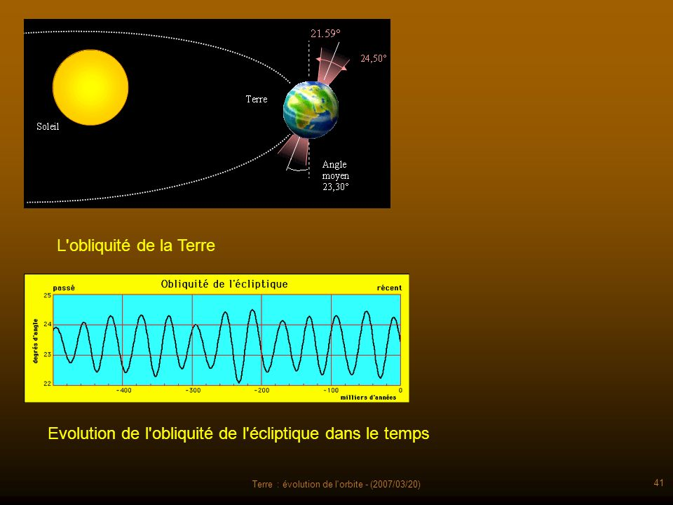 Terre : évolution de l'orbite - (2007/03/20) 41 L'obliquité de la Terre Evolution de l'obliquité de l'écliptique dans le temps