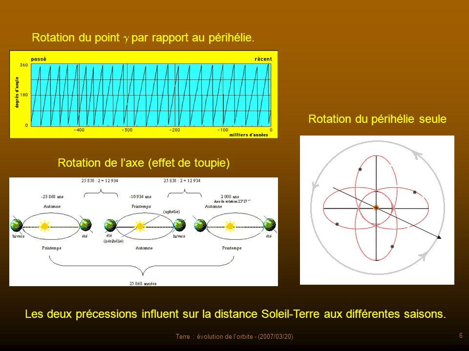 Terre : évolution de l orbite - (2007/03/20) 37 Les géophysiciens et les paléontologues, en ont conclu que les variations densoleillement sont les effets déclencheurs de phénomènes amplificateurs ou modérateurs, tels la composition de latmosphère, la surface de glace aux calottes polaires, etc.