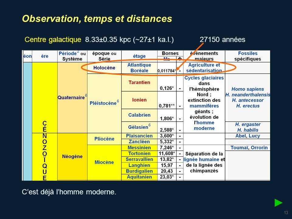 14 Galaxie dAndromède 780 kpc ( 2,5 millions d a.l.) 2 500 000 années Lhomme commence à se singulariser.