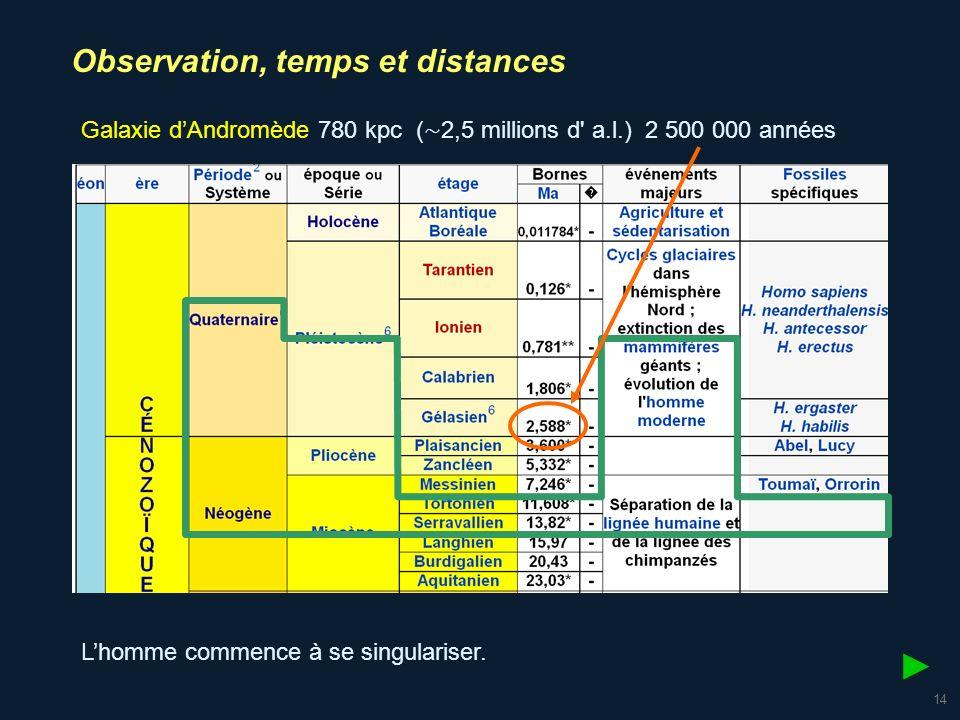 15 Amas de la Vierge 15 à 22 Mpc 48,9 à 71,8 millions années Formation des Alpes : 65 millions dannées Observation, temps et distances