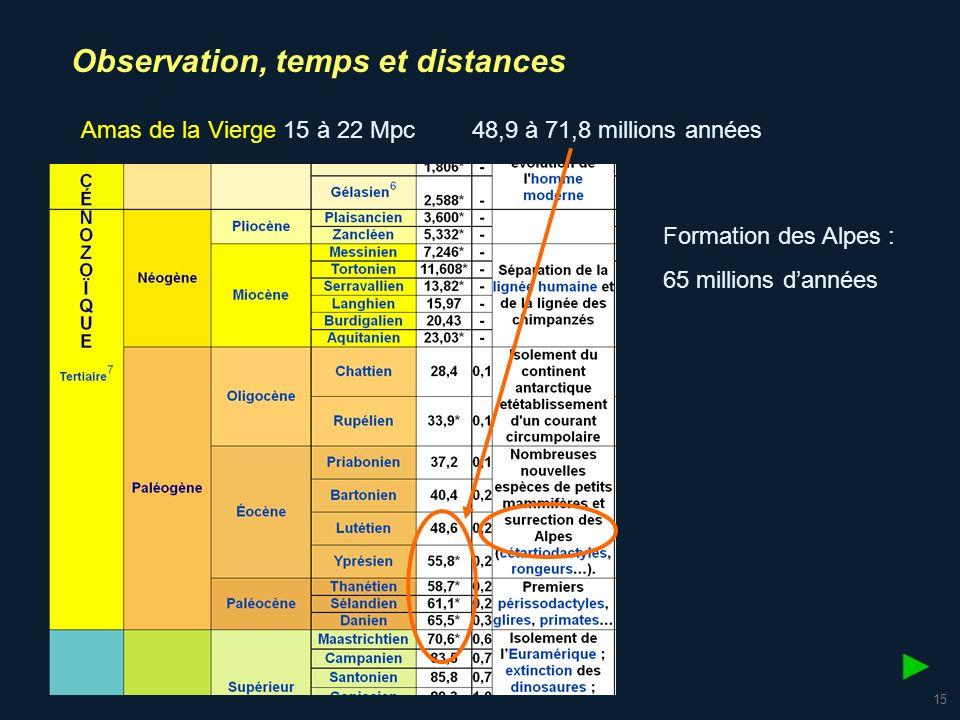 16 Observation, temps et distances la plupart des quasars se trouvent au-delà de 1,0 gigaparsec soit 3,26 milliards da.l.