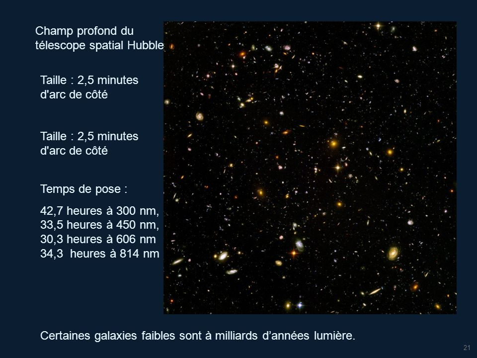 21 Champ profond du télescope spatial Hubble Certaines galaxies faibles sont à milliards dannées lumière. Taille : 2,5 minutes d'arc de côté Temps de