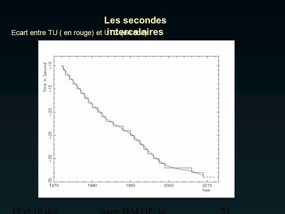 17 et 18 dec 2012 stage DAFOP: le temps 23 Les secondes intercalaires Ecart entre TU ( en rouge) et UTC (en noir)