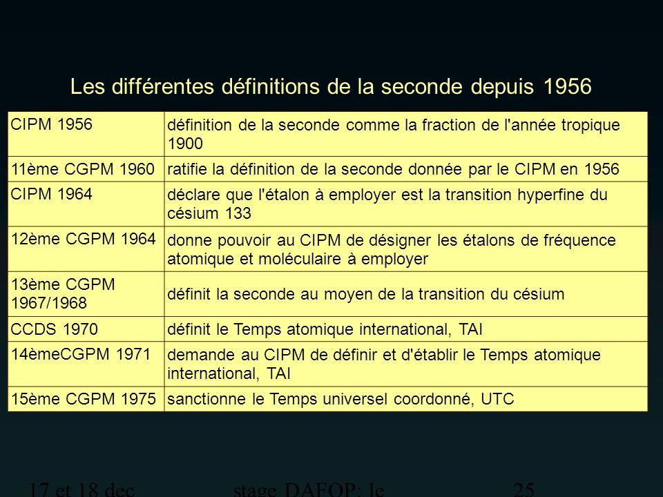 17 et 18 dec 2012 stage DAFOP: le temps 25 Les différentes définitions de la seconde depuis 1956 CIPM 1956 définition de la seconde comme la fraction