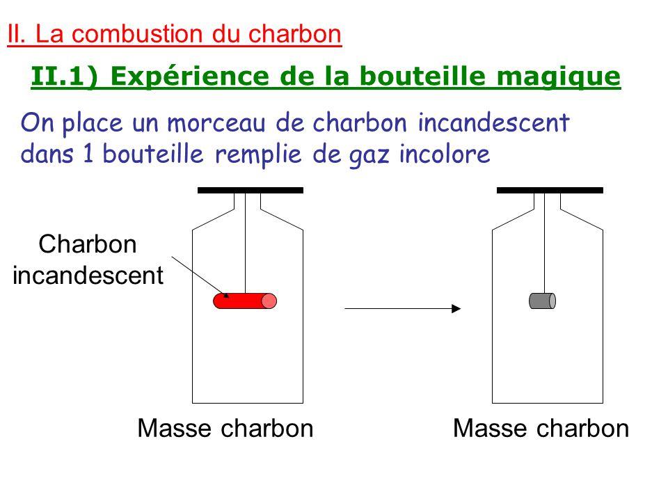 II. La combustion du charbon II.1) Expérience de la bouteille magique On place un morceau de charbon incandescent dans 1 bouteille remplie de gaz inco