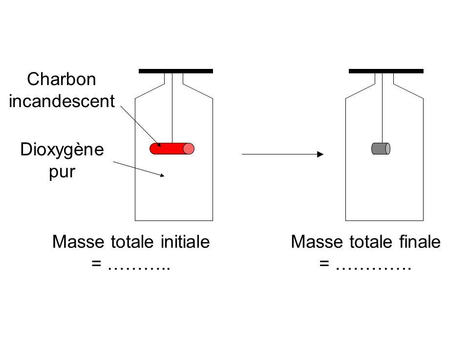 Masse totale initiale = ……….. Masse totale finale = …………. Charbon incandescent Dioxygène pur