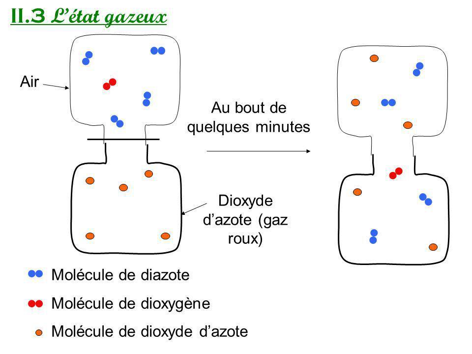 II.3 Létat gazeux Dioxyde dazote (gaz roux) Air Au bout de quelques minutes Molécule de diazote Molécule de dioxygène Molécule de dioxyde dazote