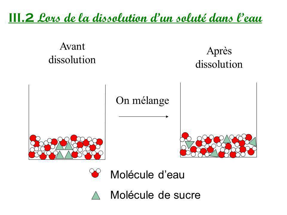 III.2 Lors de la dissolution dun soluté dans leau Avant dissolution Molécule deau Molécule de sucre Après dissolution On mélange