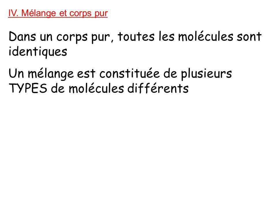 IV. Mélange et corps pur Dans un corps pur, toutes les molécules sont identiques Un mélange est constituée de plusieurs TYPES de molécules différents