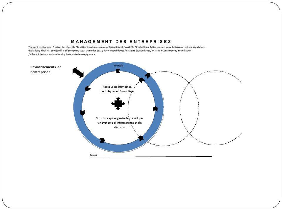 Le Management des entreprises mais « Kess ke c » .