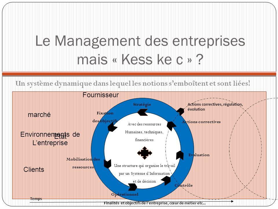 Le Management des entreprises mais « Kess ke c » ? Un système dynamique dans lequel les notions semboîtent et sont liées! Une structure qui organise l