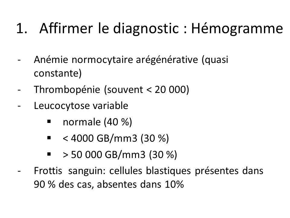 1.Affirmer le diagnostic : Hémogramme -Anémie normocytaire arégénérative (quasi constante) -Thrombopénie (souvent < 20 000) -Leucocytose variable norm