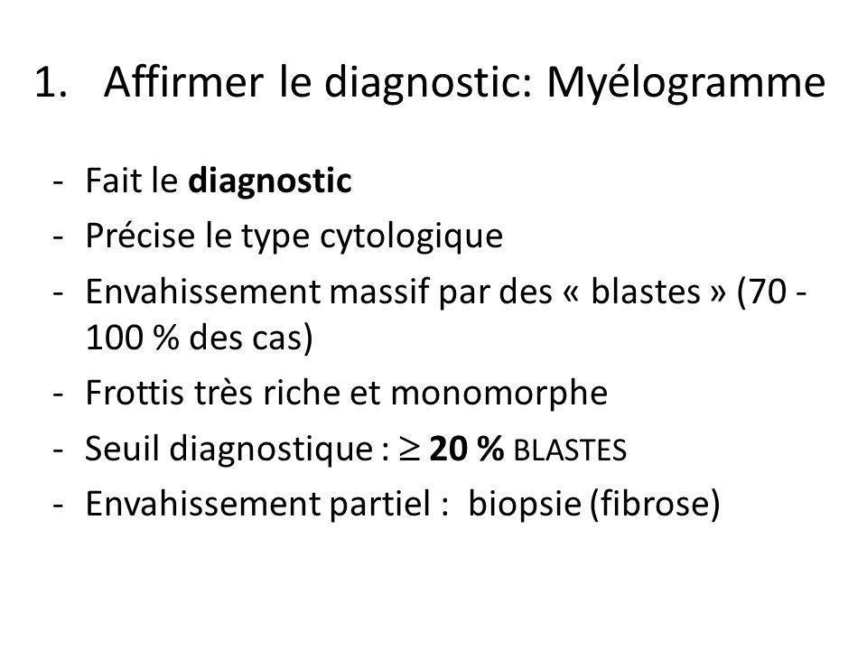 1.Affirmer le diagnostic: Myélogramme -Fait le diagnostic -Précise le type cytologique -Envahissement massif par des « blastes » (70 - 100 % des cas)