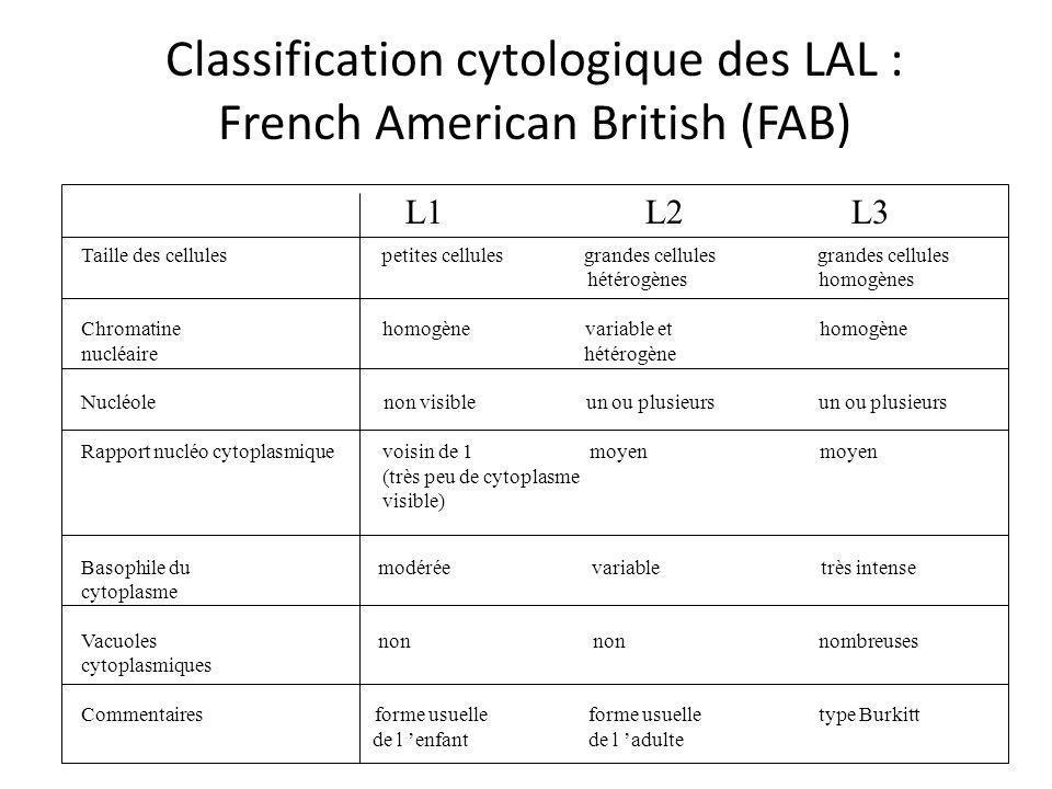 Classification cytologique des LAL : French American British (FAB) L1 L2 L3 Taille des cellules petites cellules grandes cellulesgrandes cellules hété