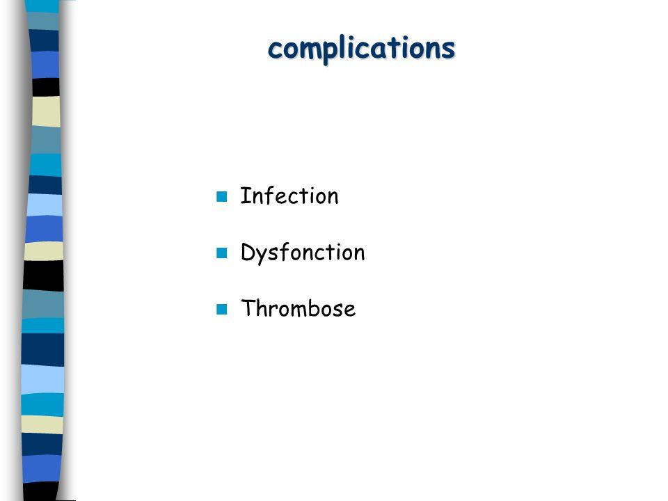 Infection Les taux de bactériémie rapportés –0,7 à 1,4/100 patient:mois –0,92 cas pour 1 000 séances de dialyse Dans 20 à 50 % des cas, linfection de laccès vasculaire saccompagne dune bactériémie taux dinfection du site daccès vasculaire sans bactériémie de 9,5/100 patients-année Facteurs de risque: –antécédent dinfection bactérienne –utilisation de cathéters de dialyse –traitement immunosuppresseur associé –sexe féminin –hygiène médiocre –ferritinémie moyenne basse