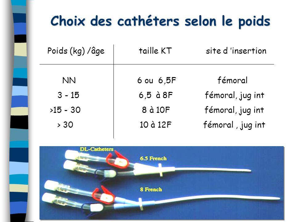 Choix des cathéters selon le poids Poids (kg) /âge taille KT site d insertion NN 6 ou 6,5F fémoral 3 - 15 6,5 à 8F fémoral, jug int >15 - 30 8 à 10F f